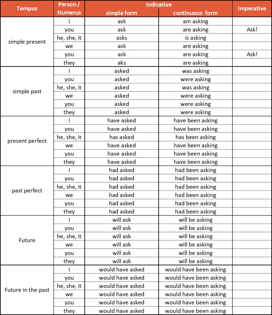 Regelmäßige englische Verben konjugieren