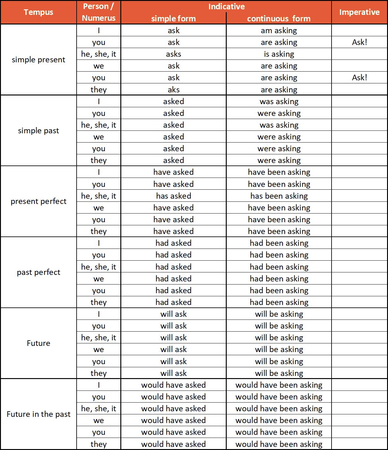 3 Formen Englisch Tabelle